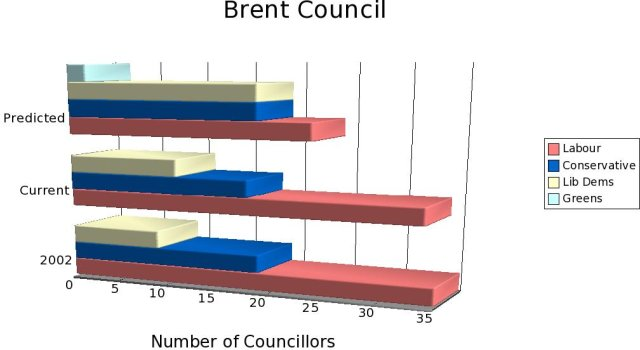 Brent Council Members Prediction, 2006